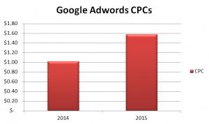 Automotive PPC Waste - Google CPCs