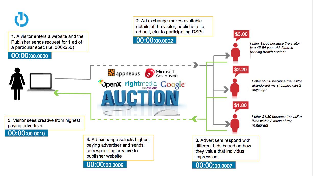 Programmatic-Advertising-Infographic