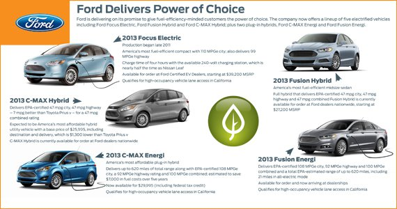 Fusion Energi Lands Ford Atop List With Highest Number Of 2017 Vehicles Qualifying For Faster Lane Access In California