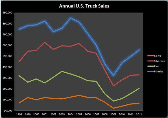 Ford-F-Series-Truck-Sales-Chart