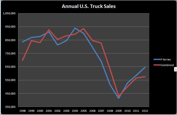Ford-F-Series-Truck-Sales