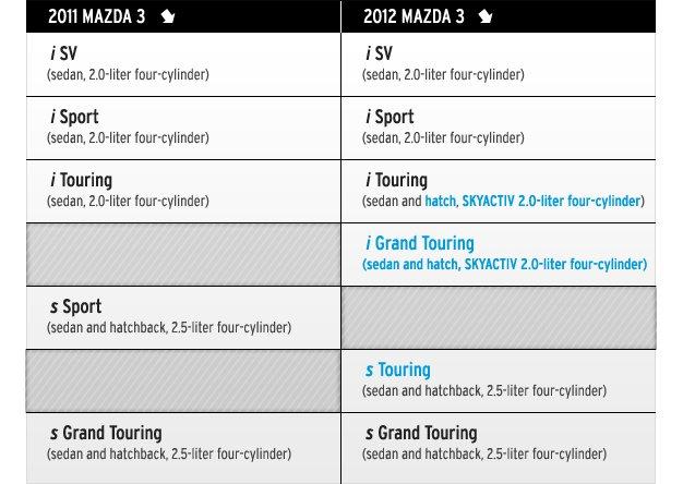 Mazda3-Comparisons