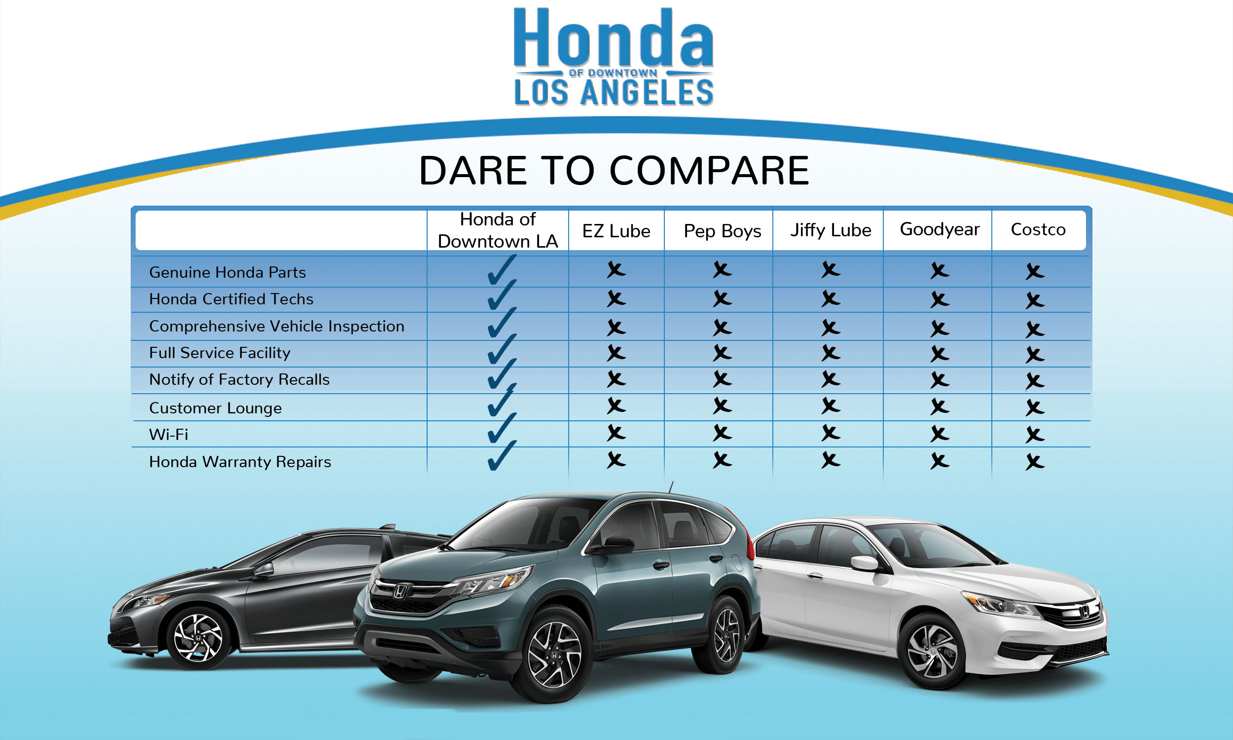 Honda Of Downtown Los Angeles Dare To Compare Service
