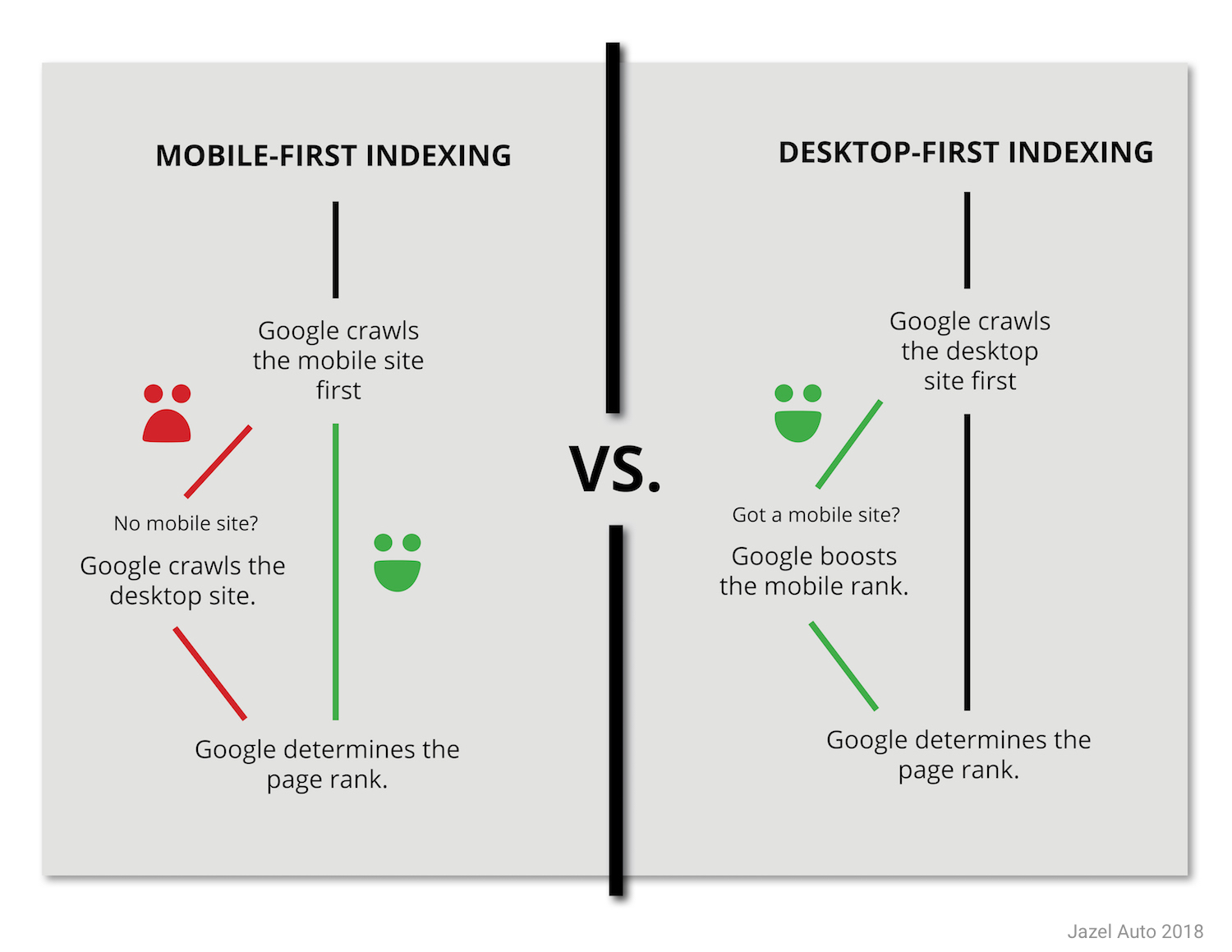 mobile first indexing vs. desktop indexing