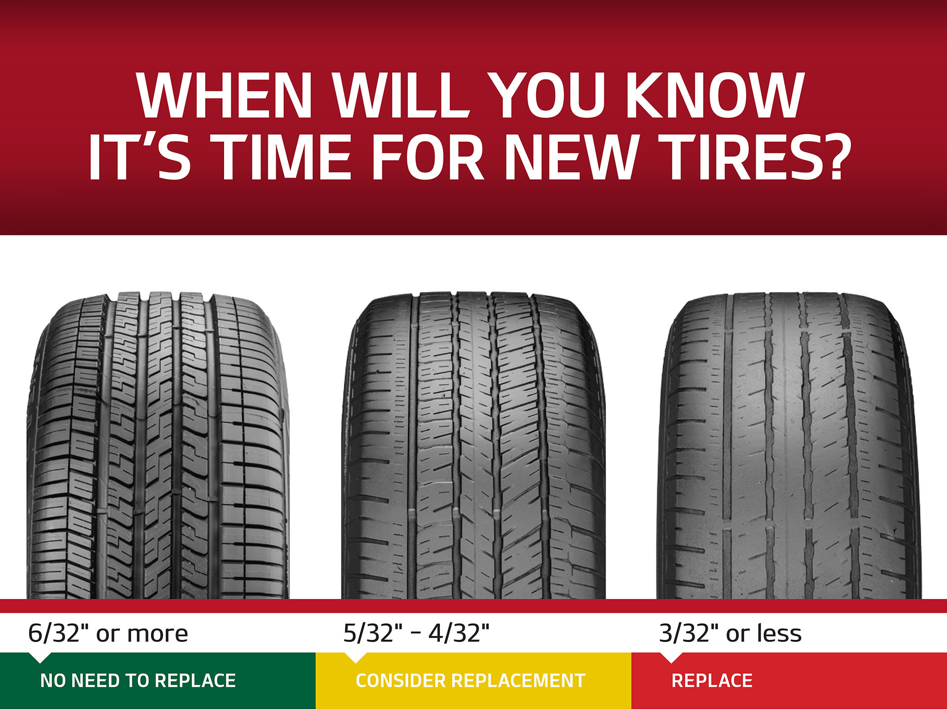 when will you know its time for new tires
