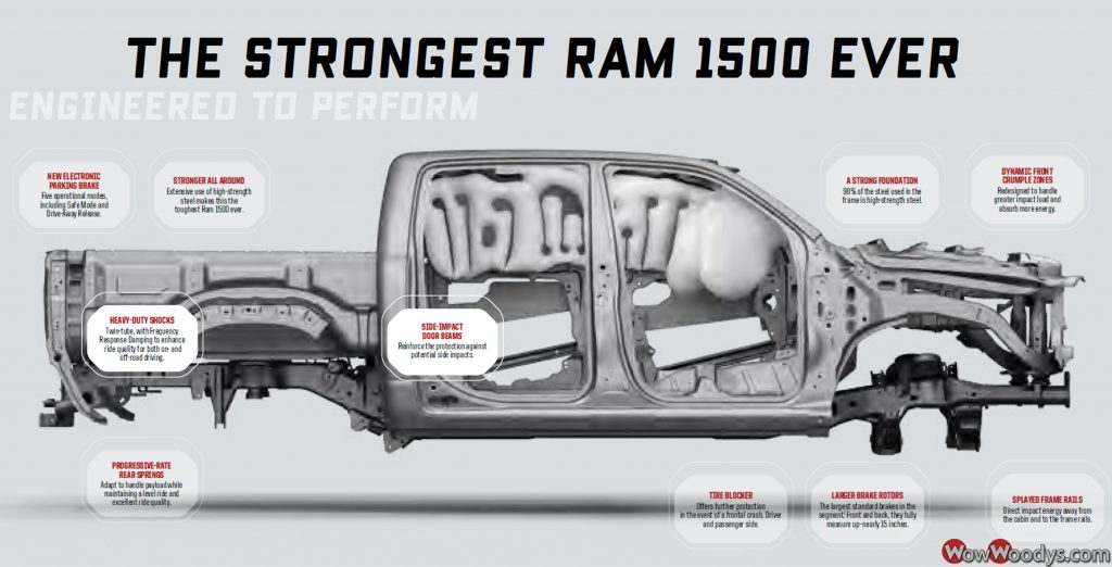 The Strongest Ram 1500 Ever